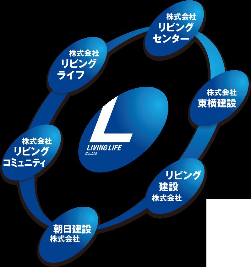 リビングライフグループマップ